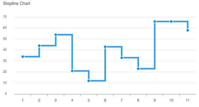 stepline-chart