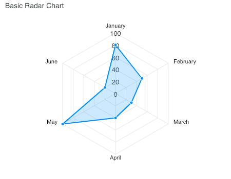 Javascript Radar Charts Examples Apexcharts Js