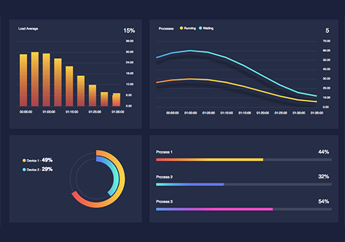 realtime dashboard with charts
