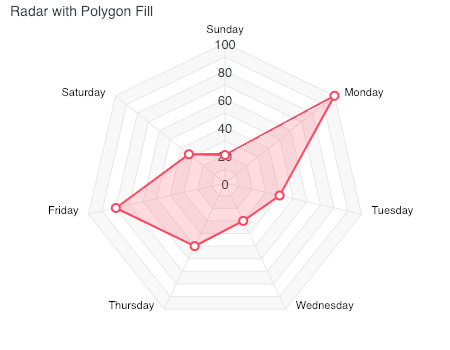 Radar Chart - Polygon Fill