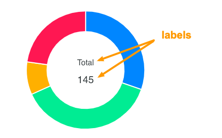 Donut chart labels