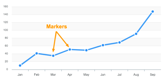 markers – ApexCharts js