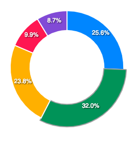 Pie / Donut Chart Guide & Documentation – ApexCharts js