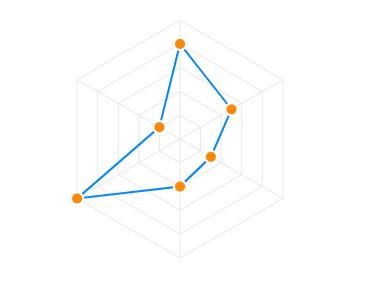 Radar Chart Guide & Documentation – ApexCharts js