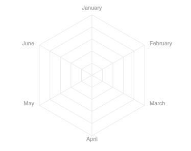 Radar chart - data Labels outside chart