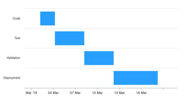 basic-timeline-chart