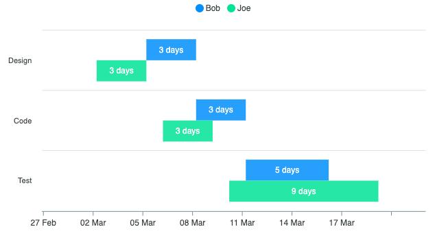multi-series-timeline-chart