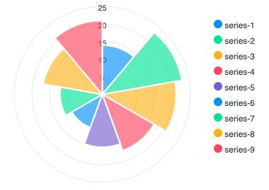 JavaScript Polar-Area Charts