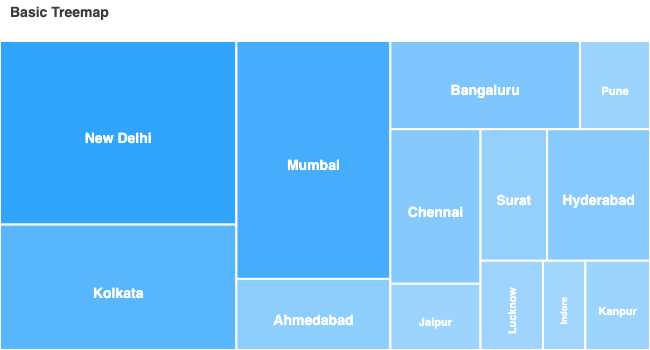 JavaScript Treemap Charts
