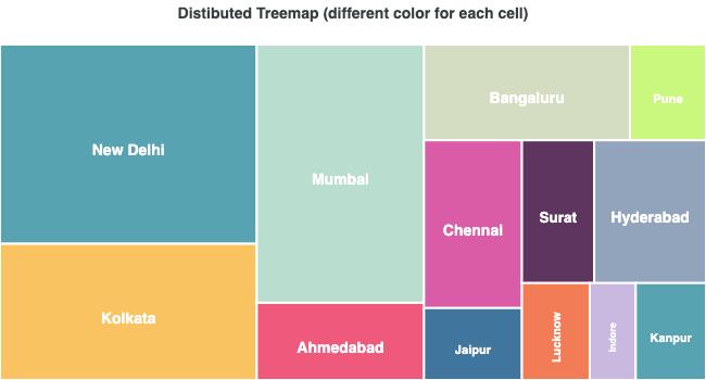 Distributed Treemap Chart