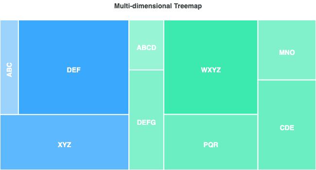 Treemap - Multi-Dimension