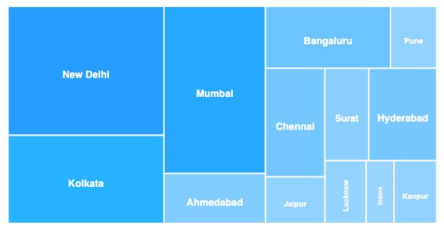 basic treemap javascript chart