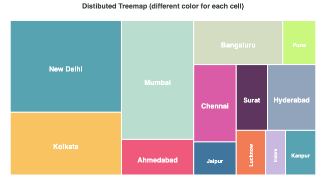 different color for each cell treemap chart